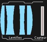 Lentilles et capteur
