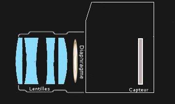 Capteur + Diaphragme