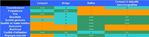 choix entre reflex, compact=